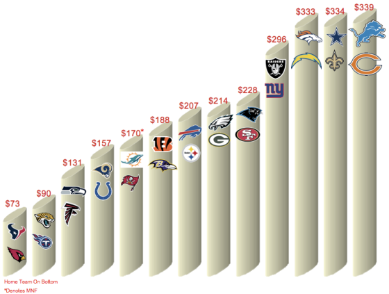 NFL Week 10 Ticket Prices
