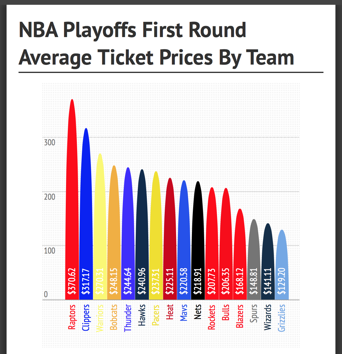 Most Expensive NBA Playoff Ticket Right Now Is… The Raptors? Full List Here   tixers blog