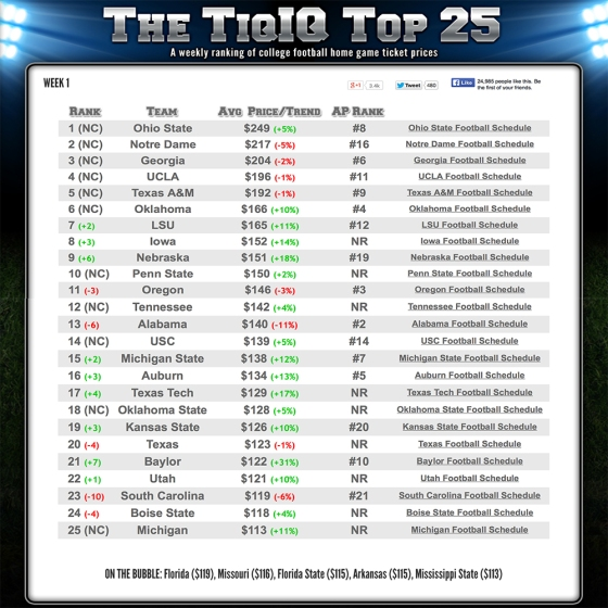 week1 college football prices per team